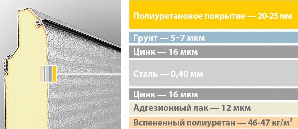 Какие гаражные ворота самые долговечные? Сравниваем Hormann, Alutech и Doorhan - фото - статья на блоге компании ВСВ-Групп