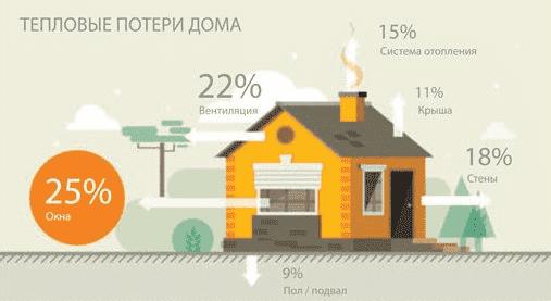 Энергоэффективность дома или Роллеты – выгодная инвестиция - фото - статья на блоге компании ВСВ-Групп