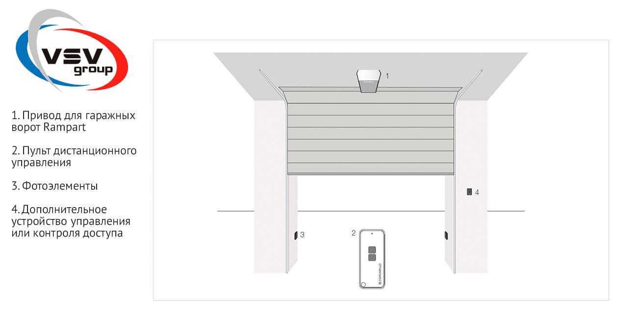 Как работает автоматика для ворот: на примере итальянского бренда Comunello - фото - статья на блоге компании ВСВ-Групп