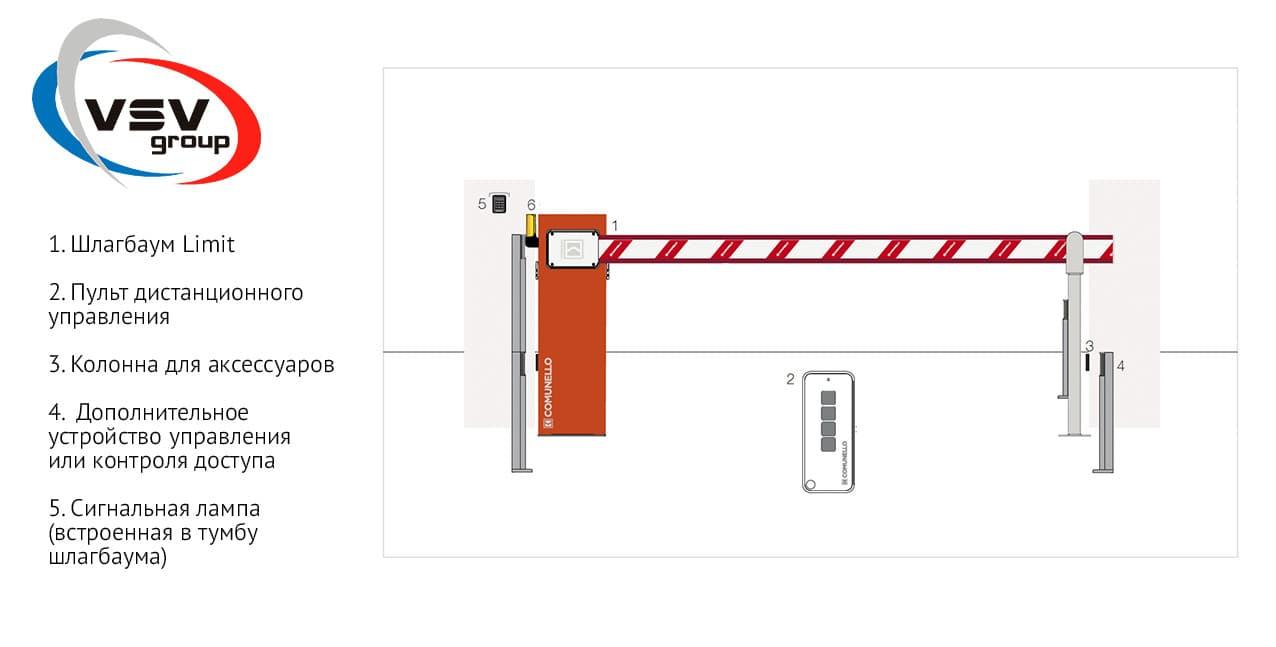 Как работает автоматика для ворот: на примере итальянского бренда Comunello