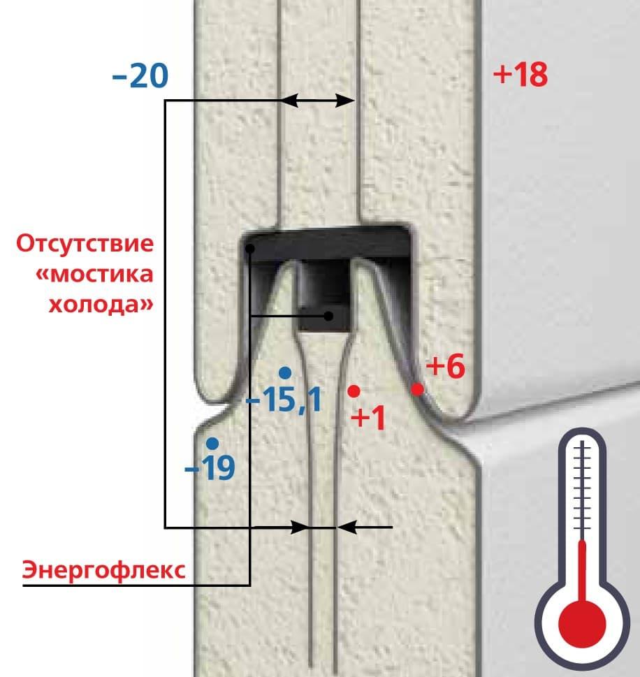 Сравнение секционных гаражных ворот Hormann с другими автоматическими воротами - фото - статья на блоге компании ВСВ-Групп