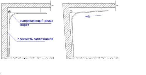 Установка секционных ворот: пошаговая инструкция - фото - статья на блоге компании ВСВ-Групп