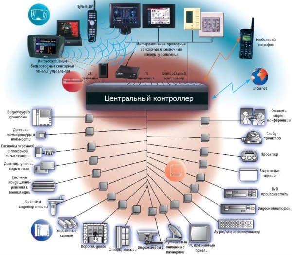 Умный дом: как заставить автоматику работать вместо вас - фото - акции от компании ВСВ-Групп