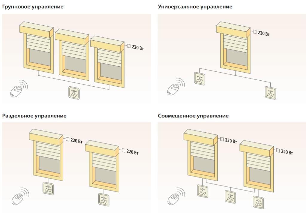 Какое управление роллетами выбрать: ручное или автоматическое? - фото - статья на блоге компании ВСВ-Групп